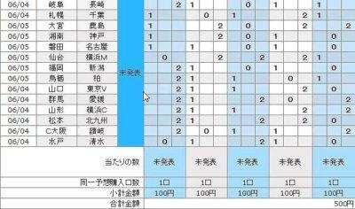 6月5日結果発表・第850回・100円BIGに5口(500円)でチャレンジする。