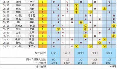 [結果発表]6月26日結果発表・第855回・100円BIGに5口(500円)分購入.JPG