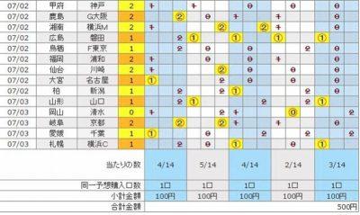 [結果発表]7月3日結果発表・第856回・100円BIGに5口(500円)分購入