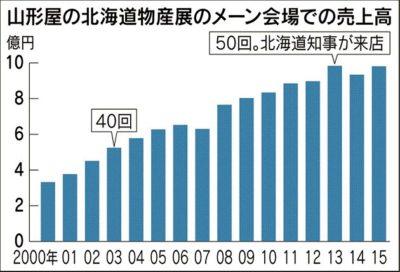 北海道物産店の売り上げが15年連続1位