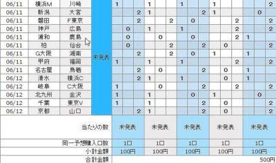 6月12日結果発表・第852回・100円BIGに5口(500円)でチャレンジする。