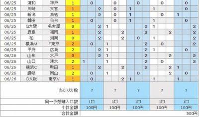 6月26日結果発表・第855回・100円BIGに5口(500円)分購入