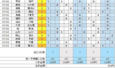 7月3日結果発表・第856回・100円BIGに5口(500円)分購入